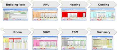 Flujo de recopilación de datos: la recopilación de datos sigue el flujo de energía del edificio: tratamiento de aire, calefacción, climatización, locales, etc., hasta llegar al resumen final.