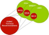 """El sistema """"eu.bac"""" puede complementar a otros sistemas de clasificación."""