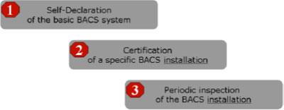 """Esquema resumido con las 3 fases de Certificación """"eu.bac"""" de Sistemas """"BACS""""."""