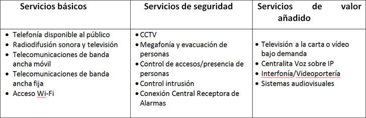 Servicios a considerar en un hotel.