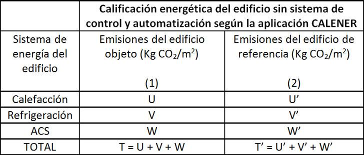Calificación energética del edificio según programa CALENER.