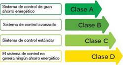 Clase energética del sistema de control y automatización.