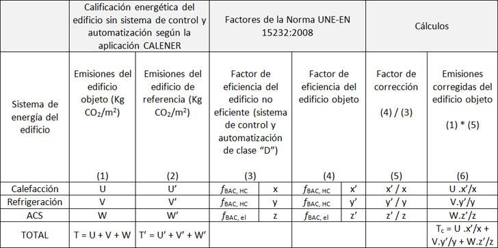 Calificación energética del edificio según CALENER y corregida según el nivel de control y automatización.