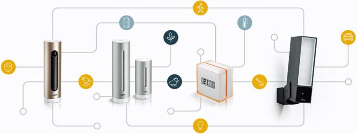 Plataforma Netatmo Connect