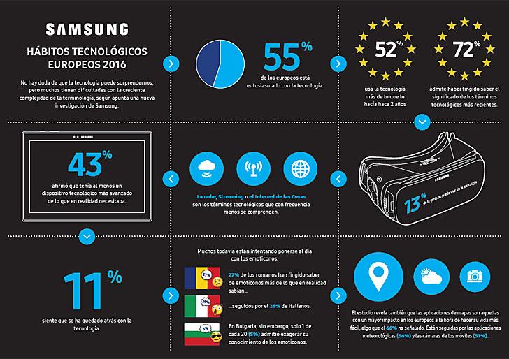 Infografía hábitos tecnológicos