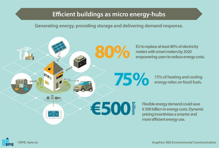 Buildings Performance Institute Europe (BPIE)