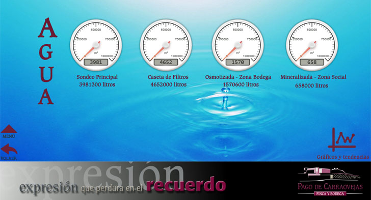 Gestión del agua en Bodega Pago de Carraovejas