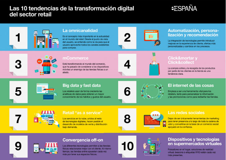 Tendencias en la transformación digital