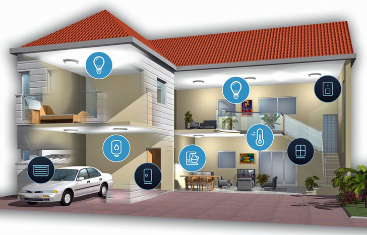 Smart Home de Risco