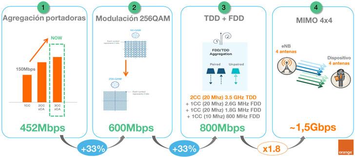 Tecnologías Giga LTE