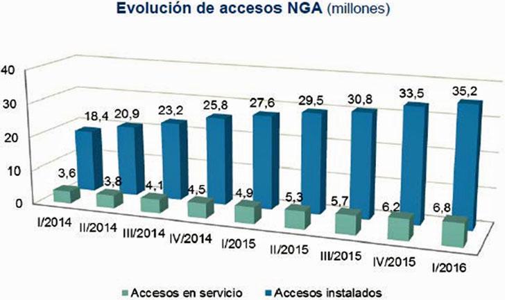 Evolución NGA