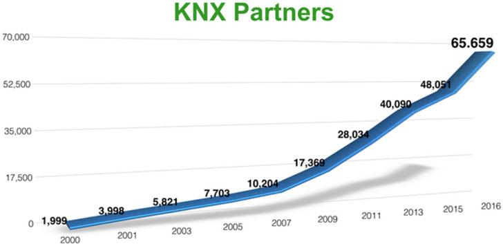 Evolución de profesionales certificados KNX