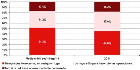 Evolución de los hábitos de uso de conexión en lugares públicos. Fuente: INTECO