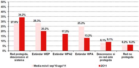 Evolución de los sistemas de seguridad de las redes inalámbricas Wi-Fi. Fuente: INTECO