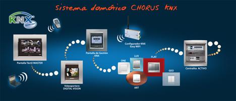 Interfaces de Chorus