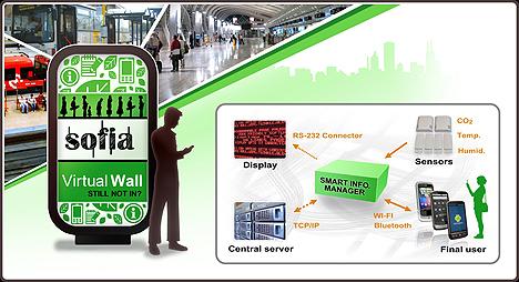 Virtual Wall para Smart City