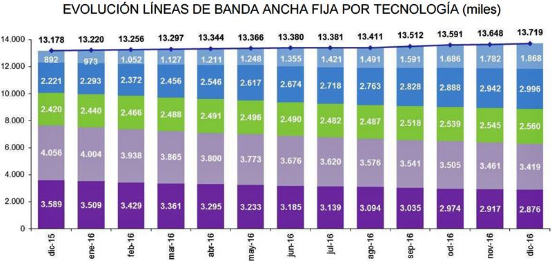 Evolución líneas en España