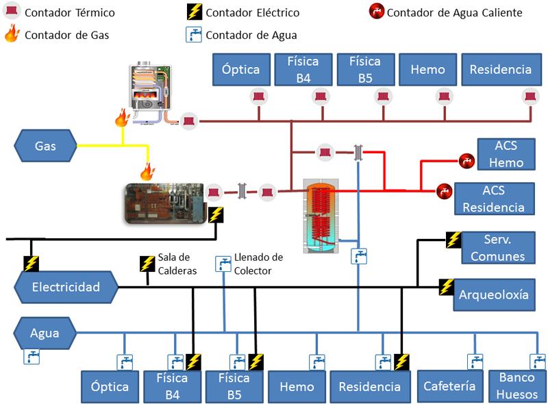 Gestión de la red energética en Monte da Condesa