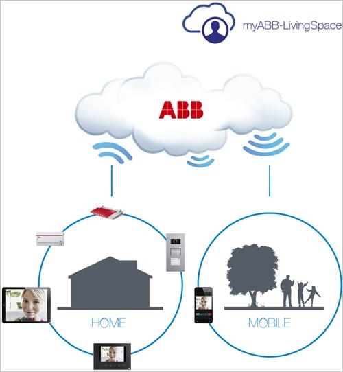 El sistema Free@home se gestiona a través de la nube de ABB, de tal forma que el usuario puede controlar la climatización, la seguridad o la iluminación desde su móvil, fuera de casa.