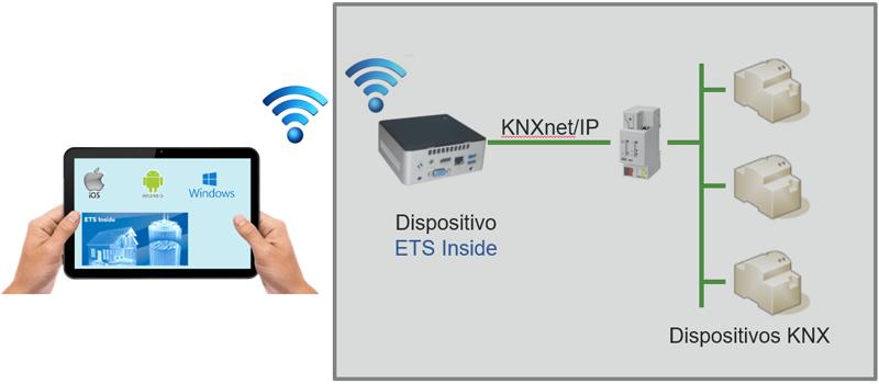 Comunicación entre app y dispositivo ETS