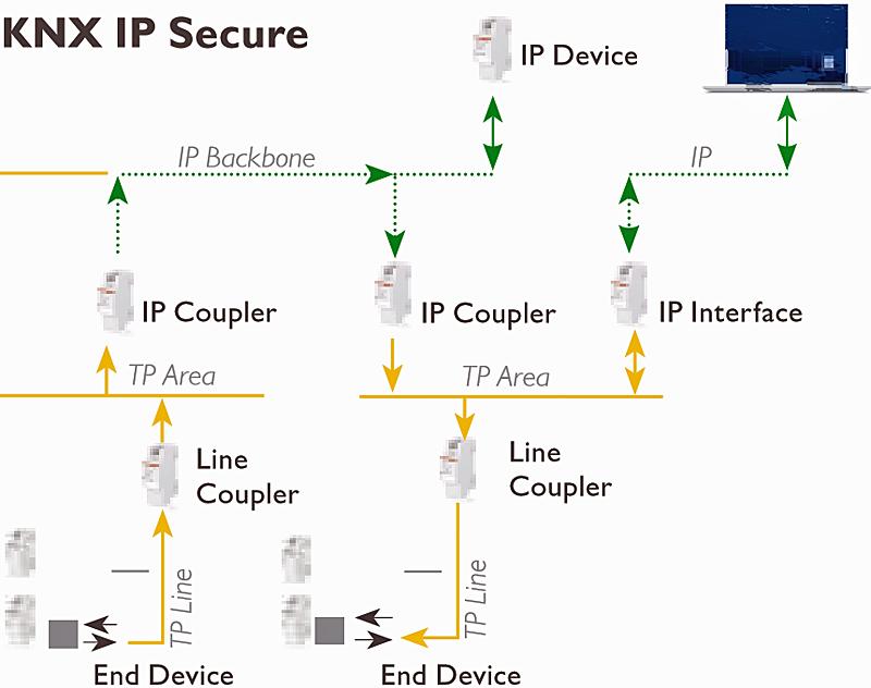KNX IP Secure