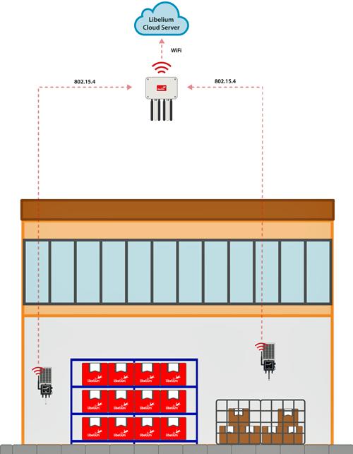 Despliegue interior de los sensores Libelium