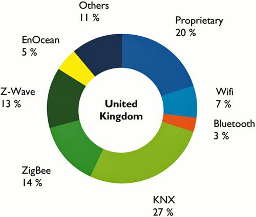 Nivel de penetración de KNX en Reino Unido