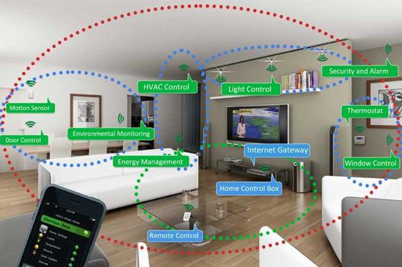 Control de una vivienda inteligente