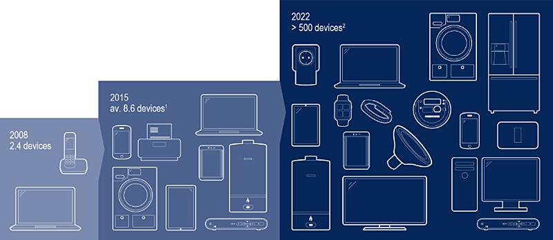 Evolución de los dispositivos para la Smart Home