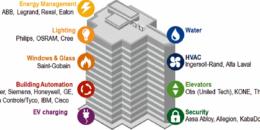 Oportunidades de negocio e inversión en Viviendas y Edificios Inteligentes