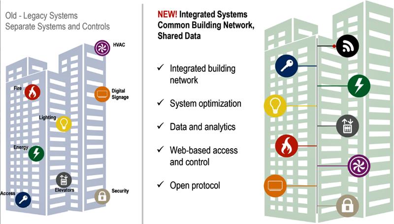 Sistemas integrados en un edificio inteligente