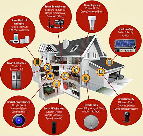 Elementos de una vivienda inteligente