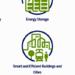 La convocatoria InnoEnergy se dirige a empresas que desarrollen su actividad en el sector de los edificios inteligentes