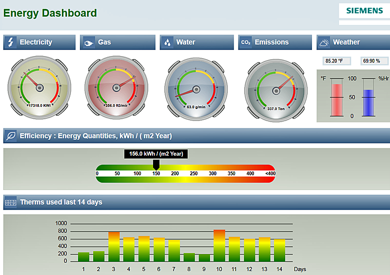 Energy Dashboard de Siemens