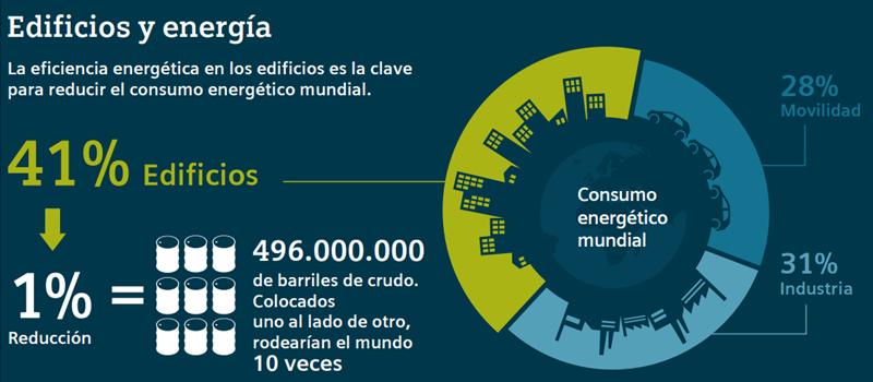 Figura 1. Consumo energético de la Edificación en el mundo. Fuente: Siemens.