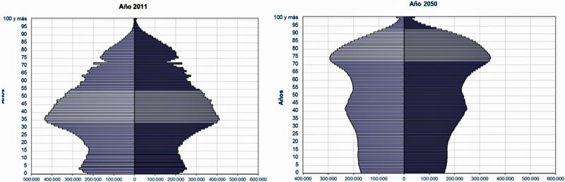 Figura 1. Proyecciones de población española.