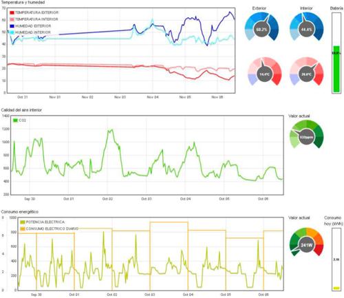 Figura 2. Ejemplo de consola de control de los datos de monitorización de un usuario: http://eficiex.gobex.es/davidcarvajaljusto.