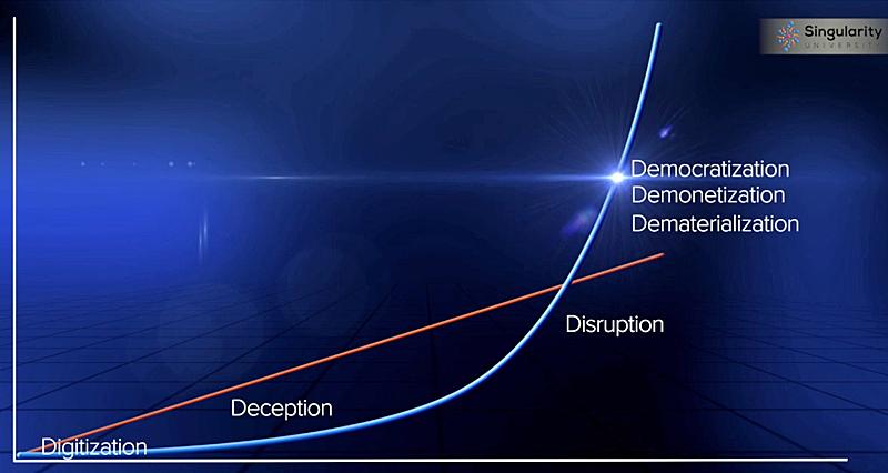 Figura 2. Fases crecimiento exponencial. Fuente: Diamandis & Kotler.