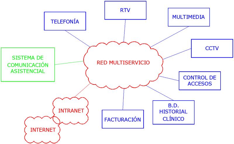 Figura 3. Sistema de Comunicación Asistencial integrado en la red inteligente del centro.