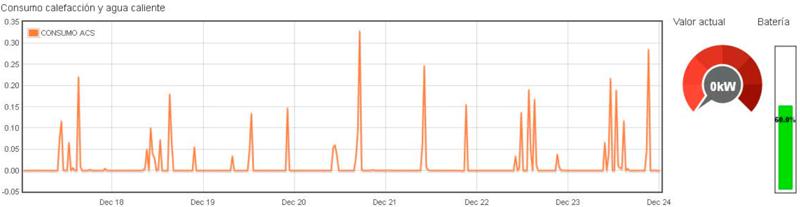 Figura 9. Gráfica de consumo de combustible por bombona de butano en caldera de ACS para medir el consumo de gas butano y aviso de cambio de bombona.