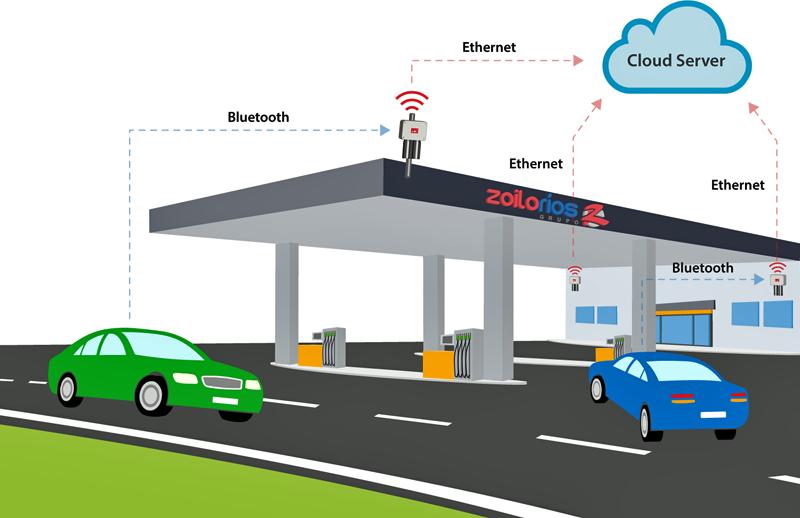 Funcionamiento del sistema IoT de Libelium instalado en la gasolinera