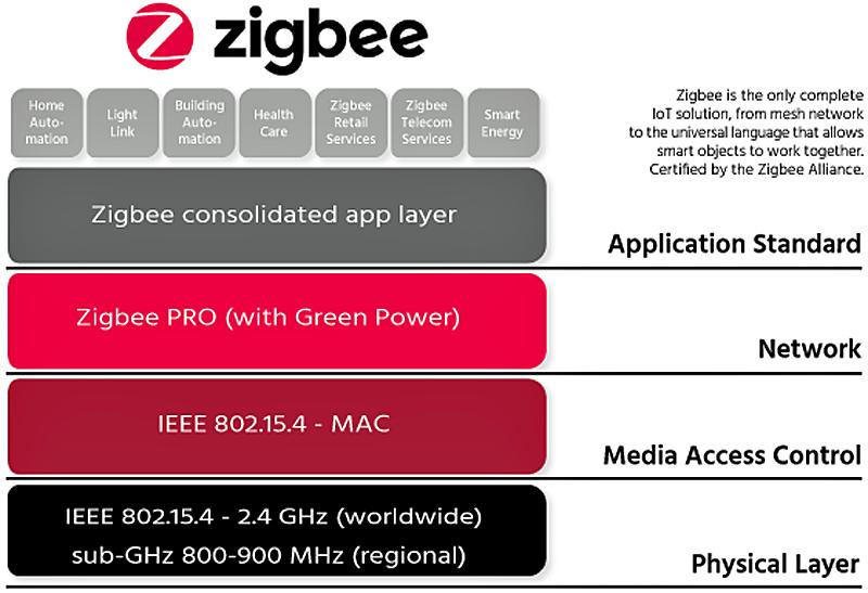 ZigBee PRO 2017