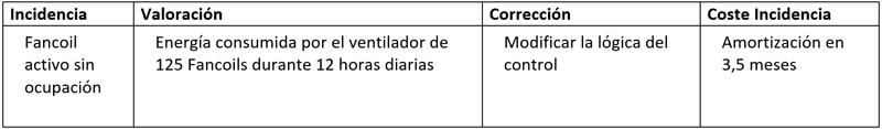 Caso nº 2: Encendido intermitente de 125 Fancoils en estado de no ocupación por errores en la configuración de sus controladores.