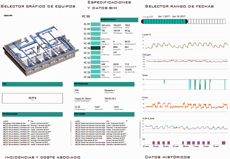 Figura 1. Panel Dinámico de selección de equipos y visualización del modelo y datos BIM, especificaciones del equipo, Incidencias con su coste asociado e histórico de los sensores relacionados con el equipo.
