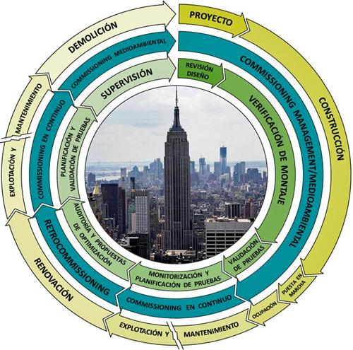 Figura 1. Los Procesos Cx en el Ciclo de Vida de un Edificio.