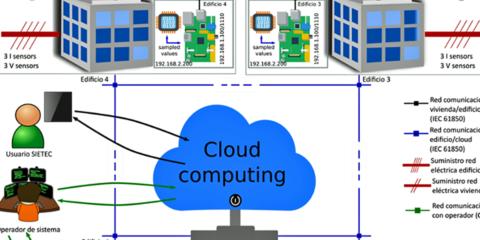 Desarrollo de un Sistema para la mejora de la Eficiencia energética en edificios basado en Técnicas de Cloud Computing