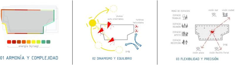 Figura 2. Diagramas 01, 02 y 03.