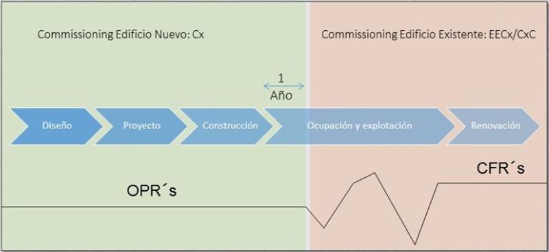 Figura 2. Evolución de los Requerimientos de un Edificio.