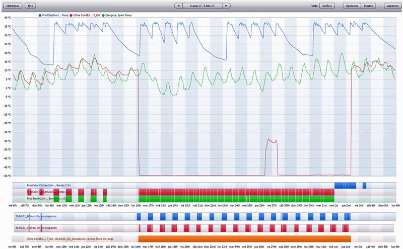 Figura 2. Señal de sensor de Temperatura exterior, On de bombas de primario/secundario e incidencias relacionadas.