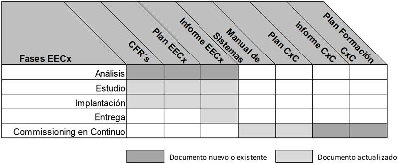 Figura 3. Fases del Proceso EECx (ASHRAE Guideline 0.2-2015).